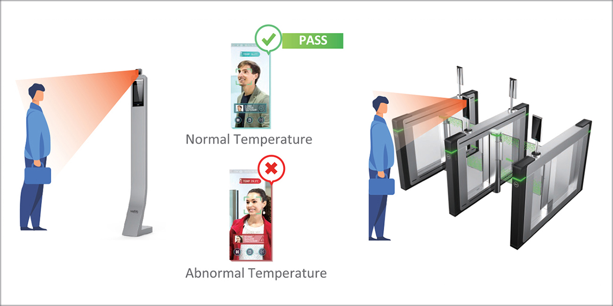 temperature testing automatic, temperature testing machine, normal body temperature scanner, mask detection